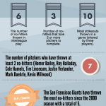 INFOGRAPHIC: No-Hitter Stats Since The 2000 Season